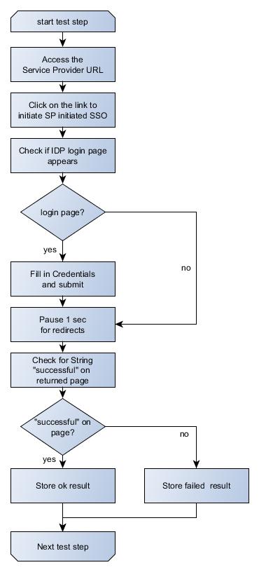 Flow diagram sample 1