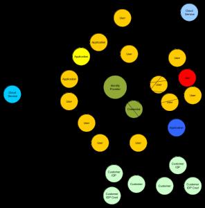 identity-hub-blog-4-iidentity-hub